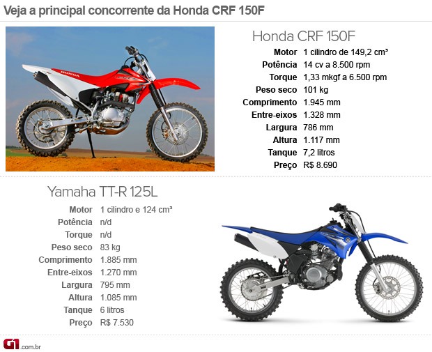 Honda crf150f photo - 4