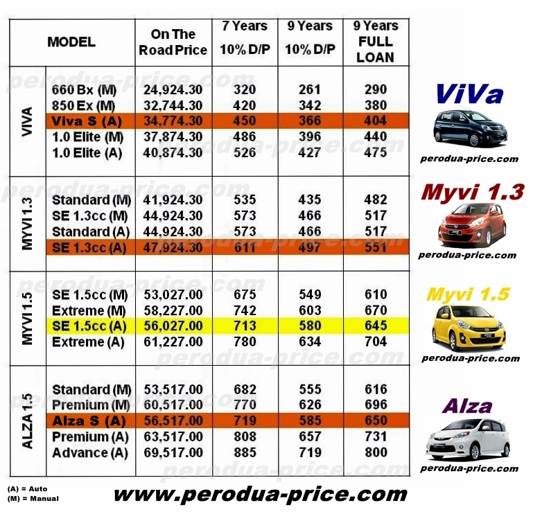 Perodua viva photo - 4